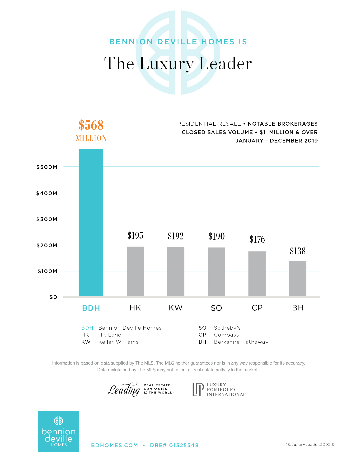 Bennion Deville Homes is the Luxury Leader- Residential Resale Notable Brokerages 2019
